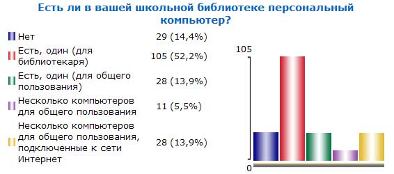 Итоги голосования №23