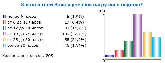 Итоги голосования №28